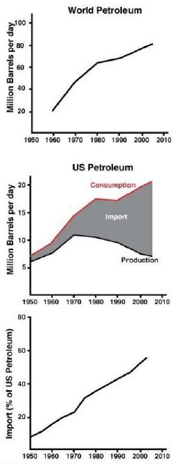 Figure 5 The US and the World petroleum. Note that US needs to import higher and higher percentage of its petroleum from foreign suppliers.