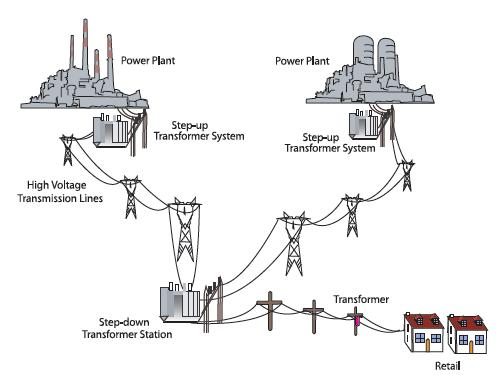 Figure 1 Electrical power distribution from generating plants to consumers.