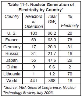 Table 1 Nuclear Generation of Electricity by Country*