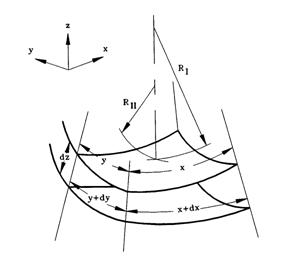 Arbitrarily-curved surface with two radii of curvature RI and RII