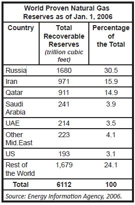Table 2 Total World Proven Natural Gas Reserves.