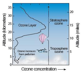 Figure 2 Atmospheric Ozone: 90% of all ozone resides in the ozone layer in the stratosphere and only