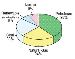 US total energy use by source.