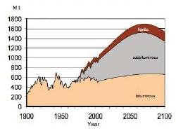 Figure 1 US actual and projected coal production.