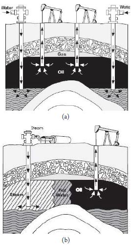 Figure 6 Enhanced Oil Recovery: (a) Secondary - water flooding, and (b) tertiary - steam injection.
