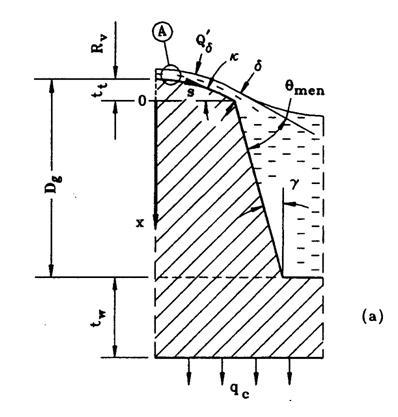 Figure 2 Cross-section of the characteristic element of (a) an axially-grooved condenser, and (b) an evaporator (Khrustalev and Faghri, 1995; A and B are shown in Fig. 1).