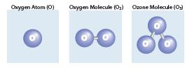 Figure 1 Molecular structures of oxygen and ozone