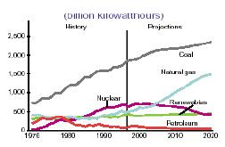 Figure 2 The history and predicted consumption of various forms of energy. It appears only demand for nuclear energy would be in decline.