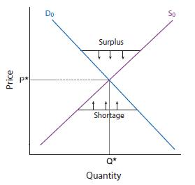 Figure 1 Supply and Demand. At equilibrium Q* units of the product is offered at a price of P*. When there is an imbalance between supply and demand, either a shortage or surplus results.