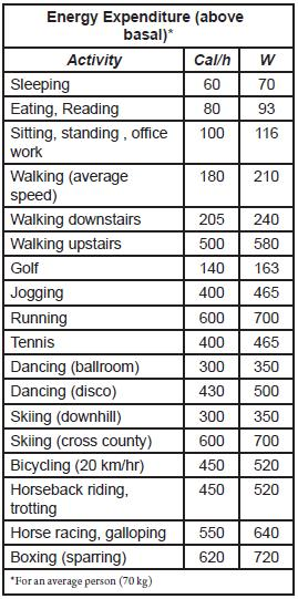 Table 1 Energy Expenditure.