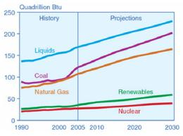 Historical and projected trends in energy demand between 1990-2030