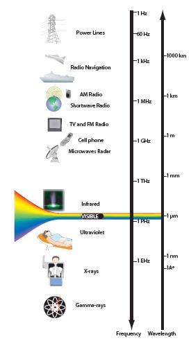 Electromagnetic wave spectrum