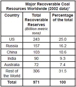 Table 2 Major Recoverable Coal.