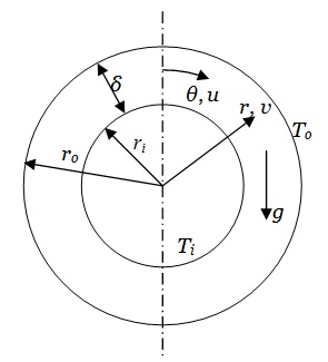 Natural convection in horizontal annular space between concentric cylinders