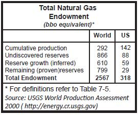 Table 1 Total Natural Gas Endowment.