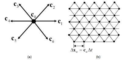Lattice Boltzmann model discretization and lattice structure for the (a) velocity vectors corresponding to fi  of a node, (b) Lattice structure connecting nodes.