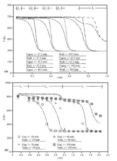 Wall temperature prediction for frozen start up by Cao and Faghri (1993c) compared with the experimental data of (a) Faghri et al. (1991a); (b) Ponnappan (1990) (Cao and Faghri, 1993c).