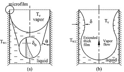 Evaporation of liquid from cylindrical pores: (a) low or moderate evaporation rates, and (b) high evaporation rates.