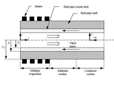 Heat pipe configuration