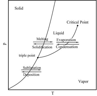 Phase diagram for solid-liquid and solid-vapor phase change.
