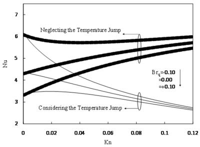 Effect of temperature jump on fully developed Nu in microchannel for different Brq when the wall is subjected to constant heat flux