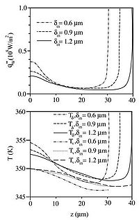 Figure 9.27 Variation of characteristics of the liquid-vapor interface along the cylindrical channel