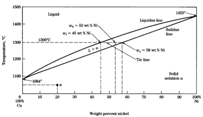 Phase diagram of copper-nickel isomorphous alloy at atmospheric pressure (Reproduced from Smith, W. (1995), Principles of Materials Science and Engineering, 3rd ed. with permission from McGraw-Hill Professional Book Group)