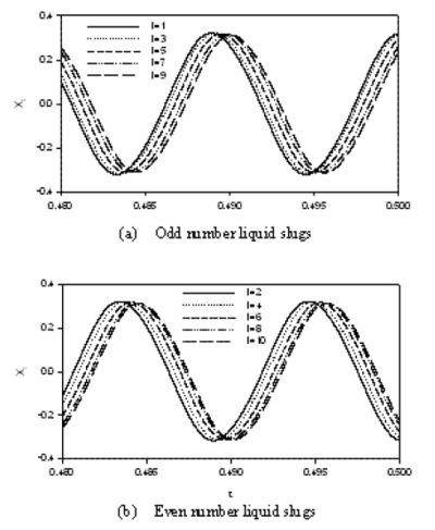Displacement of liquid slugs (N=10) (Zhang et al., 2002).