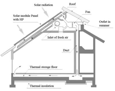 Solar house which has an energy collection mechanism (Gi and Maezawa, 2006).