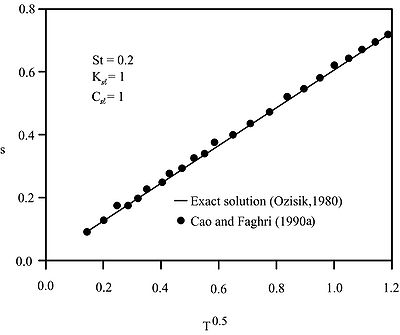 Comparison of interface location for the Stefan problem obtained by exact and numerical solutions using temperature transforming model