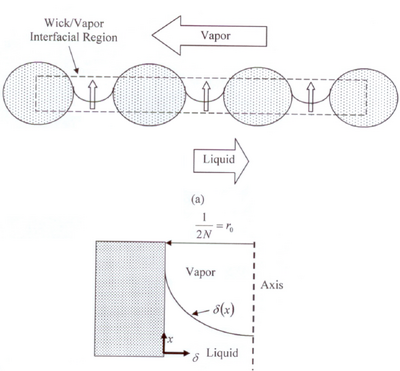 Schematic of (a) a wick/liquid/vapor interfacial region and (b) an idealized single pore (Rice and Faghri, 2007).