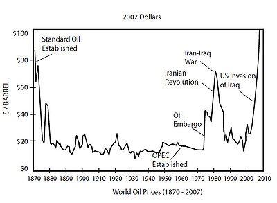 Crude oil prices since 1870 adjusted to 2007 values.