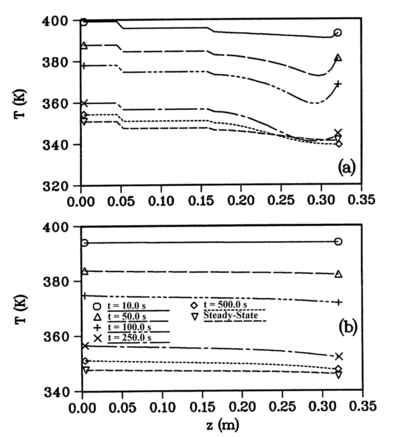 Numerical simulation of the low-temperature rotating heat pipe: (a) transient outer pipe wall temperatures; (b) transient centerline vapor temperatures (Harley and Faghri, 1995).
