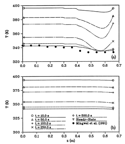 Transient temperature profiles for the low-temperature thermosyphon experimentally studied by Mingwei et al. (1991): (a) transient outer wall temperature profiles; (b) transient centerline vapor temperature profiles (Harley and Faghri, 1994b).