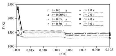 Leading edge heat pipe outer wall temperature distribution (Cao and Faghri, 1993a).