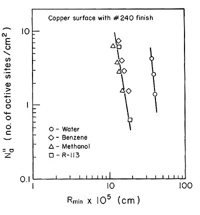 Number density of active sites for boiling on a copper surface