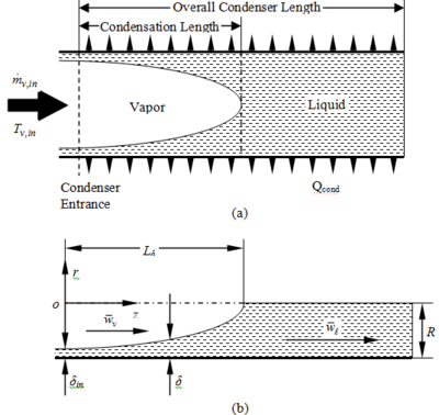 Description of the physical model for annular film condensation in a miniature tube
