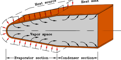 Conceptual design of a leading edge heat pipe.
