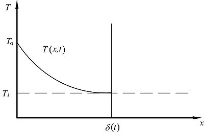 Thermal penetration depth for conduction in a semi-infinite solid