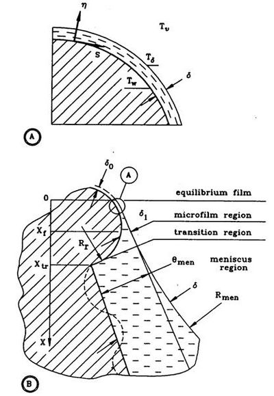 Figure 1 Thin evaporating film on a fragment of the rough solid surface (Khrustalev and Faghri, 1995; A and B corresponding to points shown on Fig. 2).