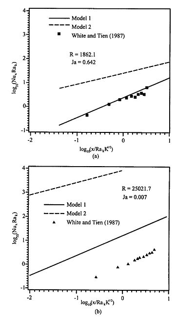 Comparison of results of models 1 and 2 with experiments: (a) aluminum foam metal, (b) polyurethane foam.