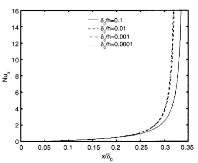 Local Nusselt number (Chakraborty and Som, 2005; Reprinted with permission from Elsevier).