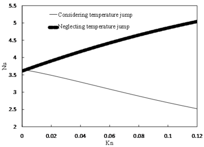 The effect of temperature jump on fully developed Nu for microchannel when the wall is subjected to constant temperature
