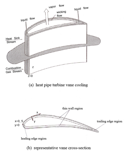 A sketch of the heat pipe turbine vane: (a) heat pipe turbine vane cooling; (b) representative vane cross section.