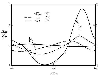 The local Nusselt number for evaporation of wavy falling film (Faghri and Seban, 1985; Reprinted with permission from Elsevier).