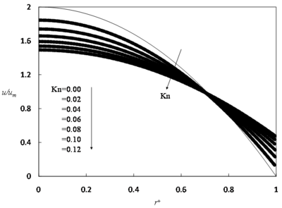 Non-dimensional, fully developed velocity profile in a microchannel as a function of Knudsen number