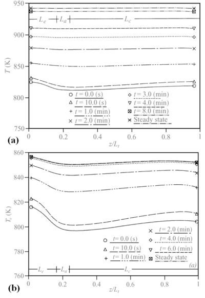 Centerline vapor temperature for transient response to heat input pulse: (a) convective boundary condition; (b) radiative boundary condition (Cao and Faghri, 1990).