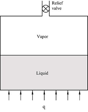 Liquid-vapor change in rigid tank with relief valve