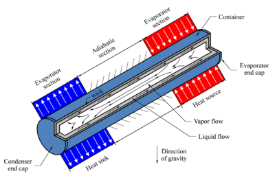 Schematic of a conventional heat pipe showing the principle of operation and circulation of the working fluid.