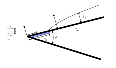 Momentum and heat transfer over a wedge with an unheated starting length